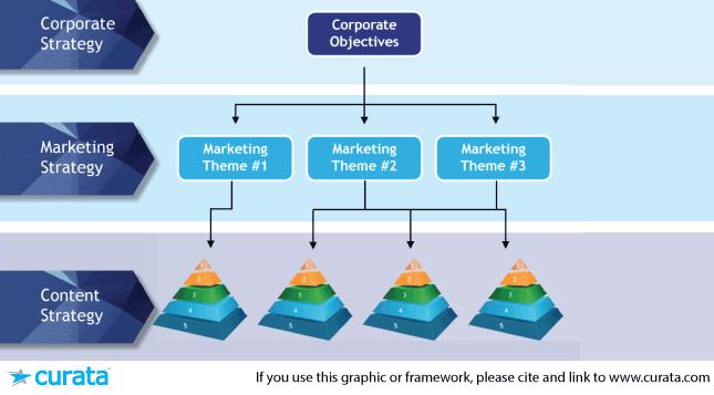Curata Content Strategy