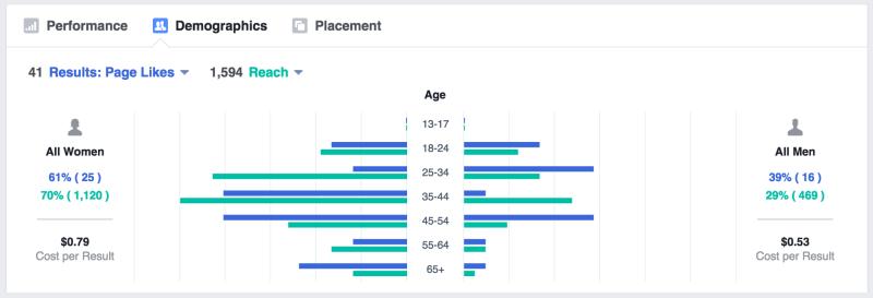 GoogleAdWords_PerformanceReports