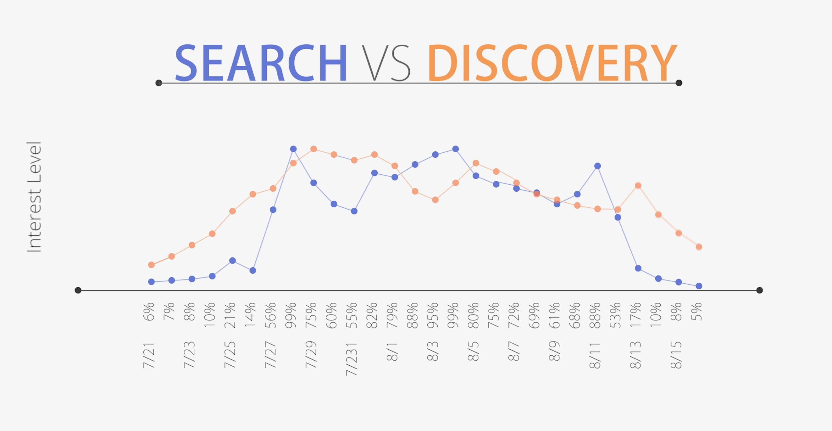 Search vs Discovery - Outbrain vs Google Trends data