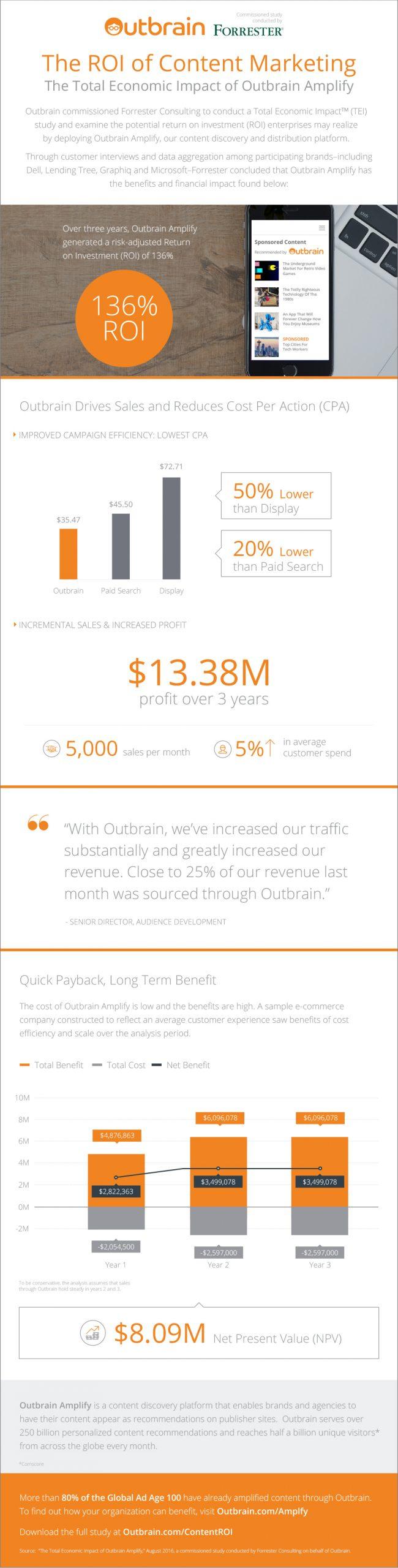 OB-Forrester-Infographic