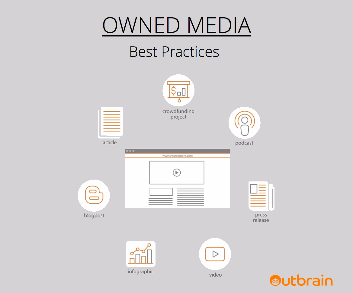 Outbrain Owned Content Best Practices