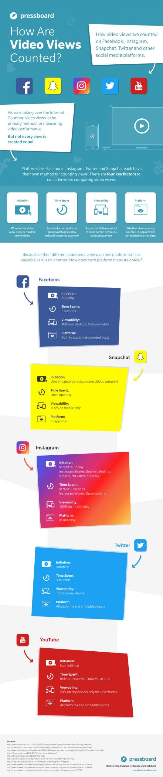 pressboard infographic