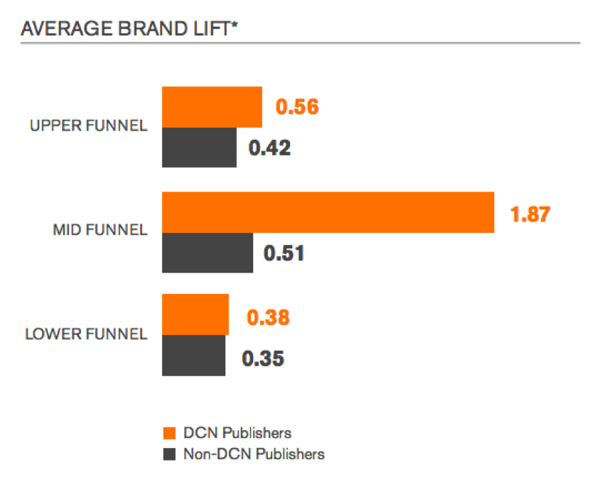DCN and comScore study