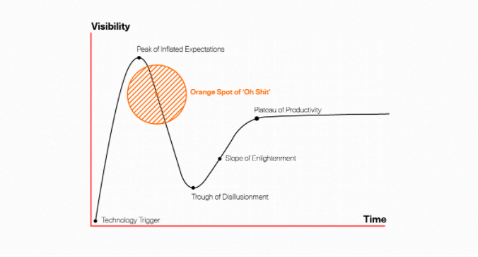 visibility time graph