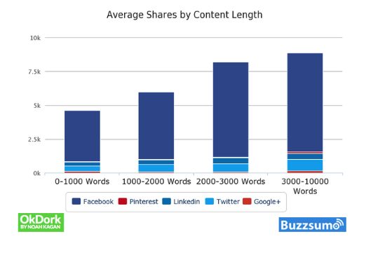 avg. shares by content length