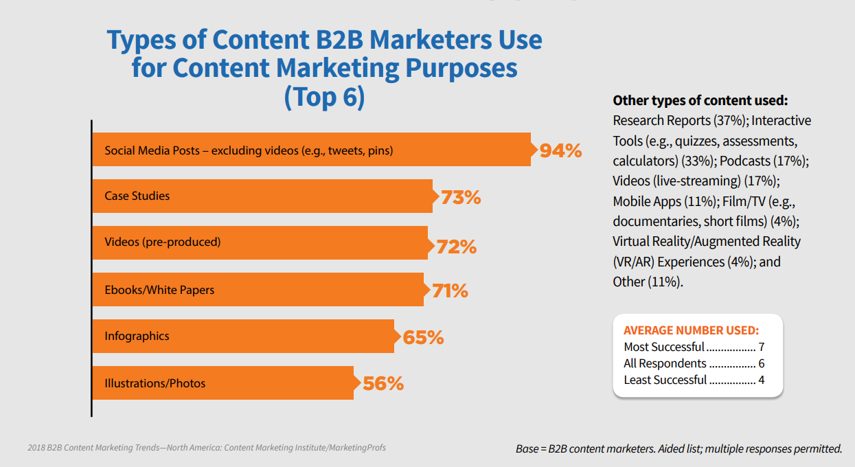 type of b2b content marketing