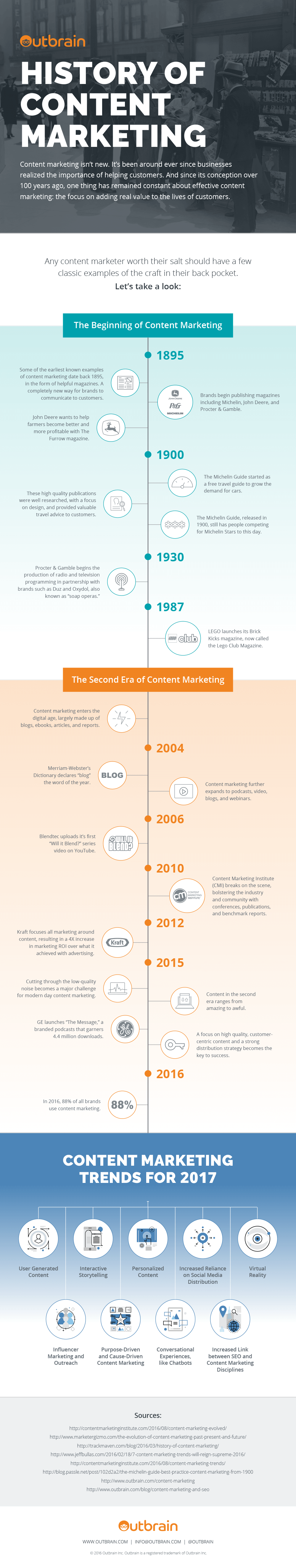 content marketing history