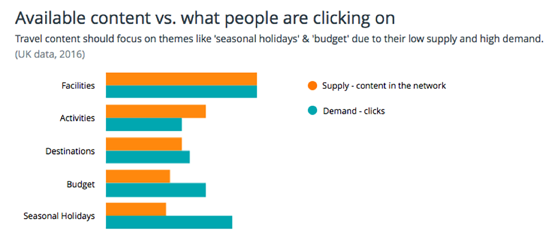 Available content vs. What readers are clicking on