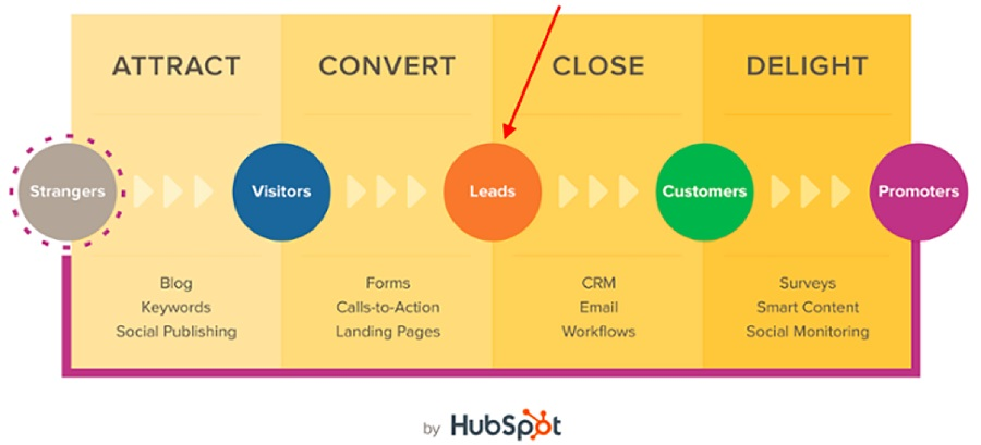 Leads in Inbound & Outbound Marketing - Outbrain Blog