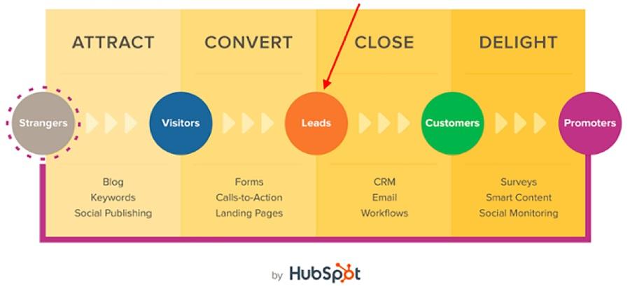 Líderes en marketing de entrada y salida - Blog de Outbrain