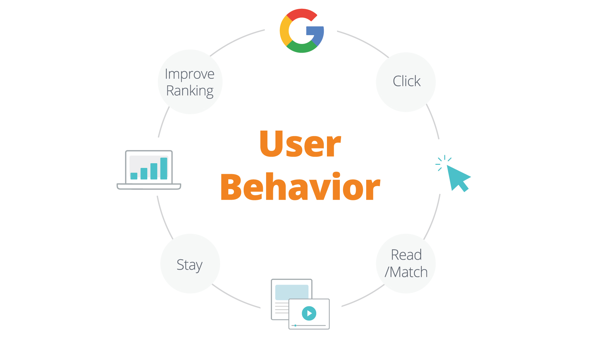 User-Behavior
