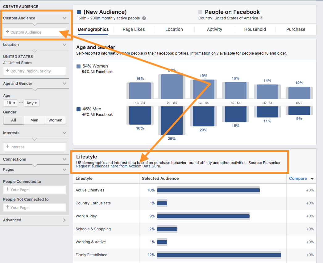 Outbrain + Facebook Insights
