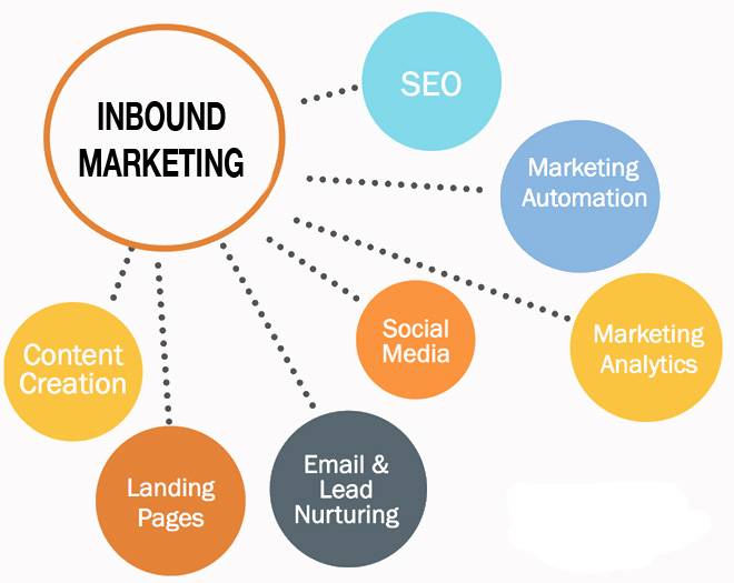 Inbound Marketing Mix