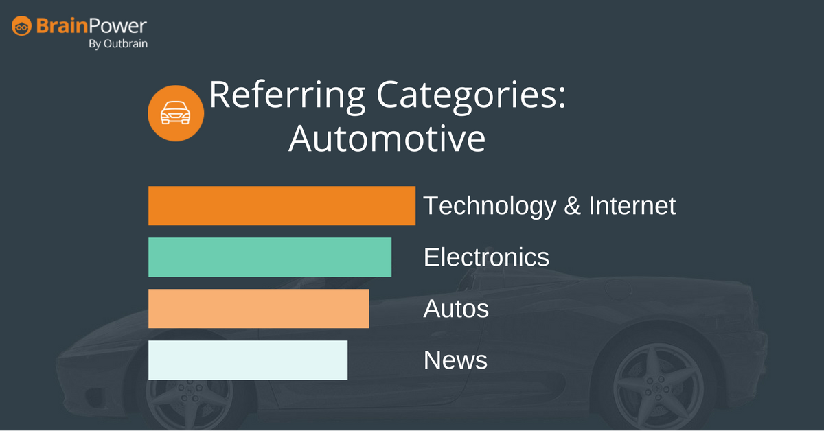 Referring categories to Autos