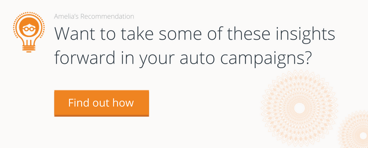 Want to take some of these insights forward in your auto campaigns?