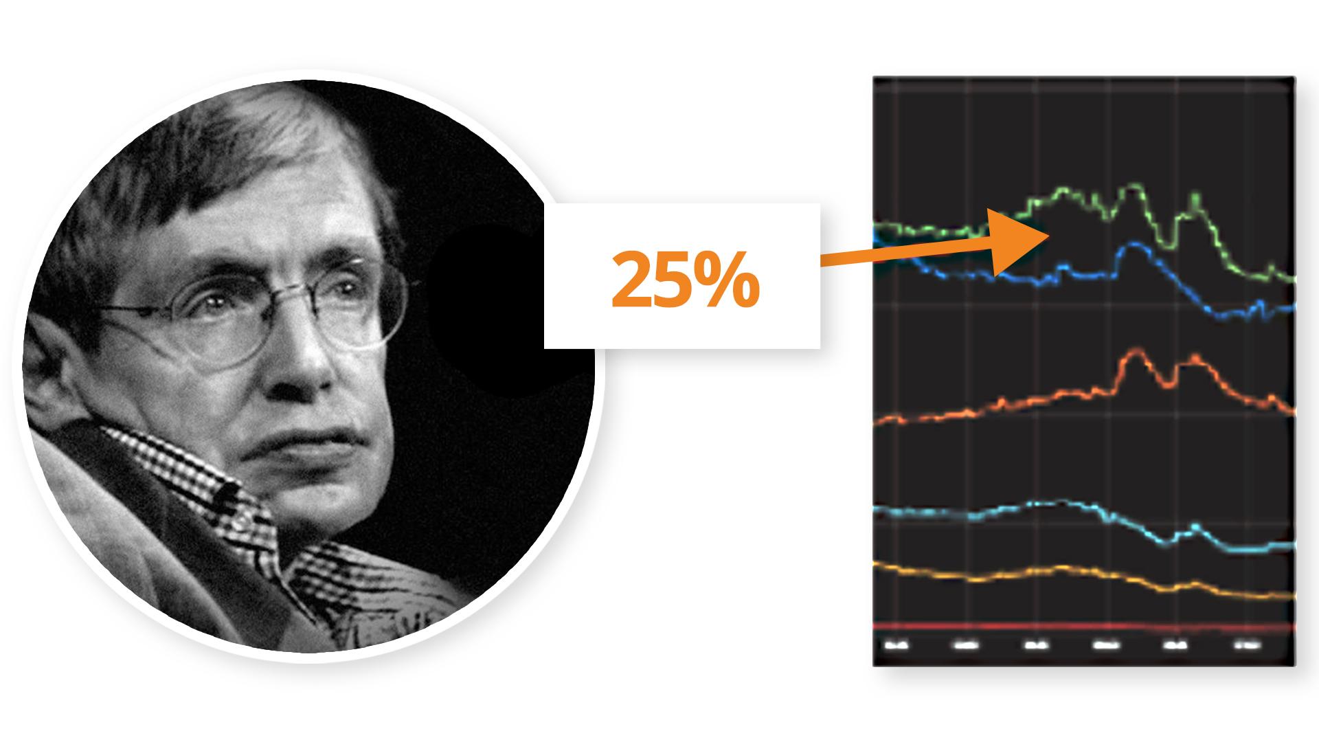 Stephen Hawking's death- Outbrain traffic impact