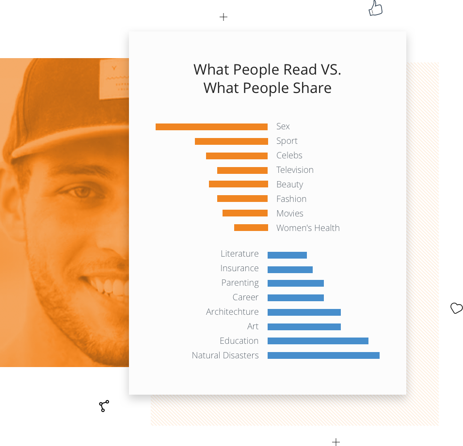 What people read vs what they share