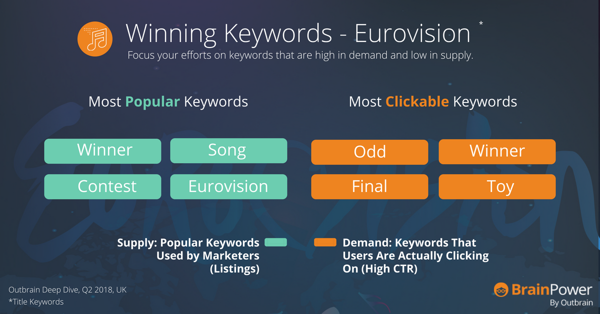 Eurovision Keywords