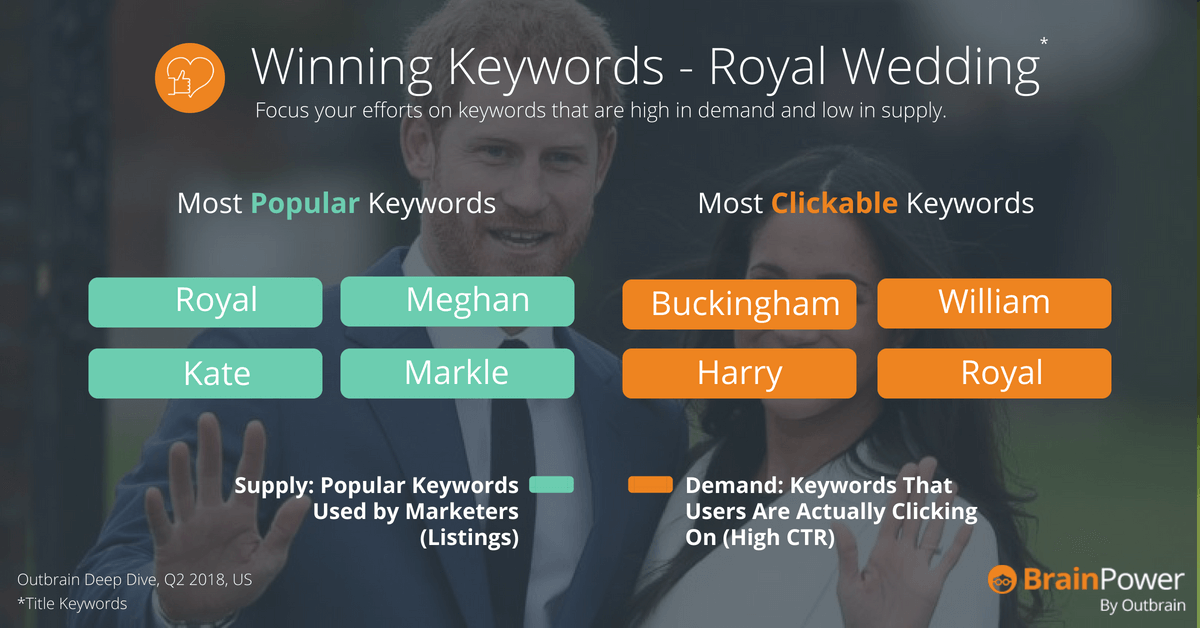 Royal wedding keywords