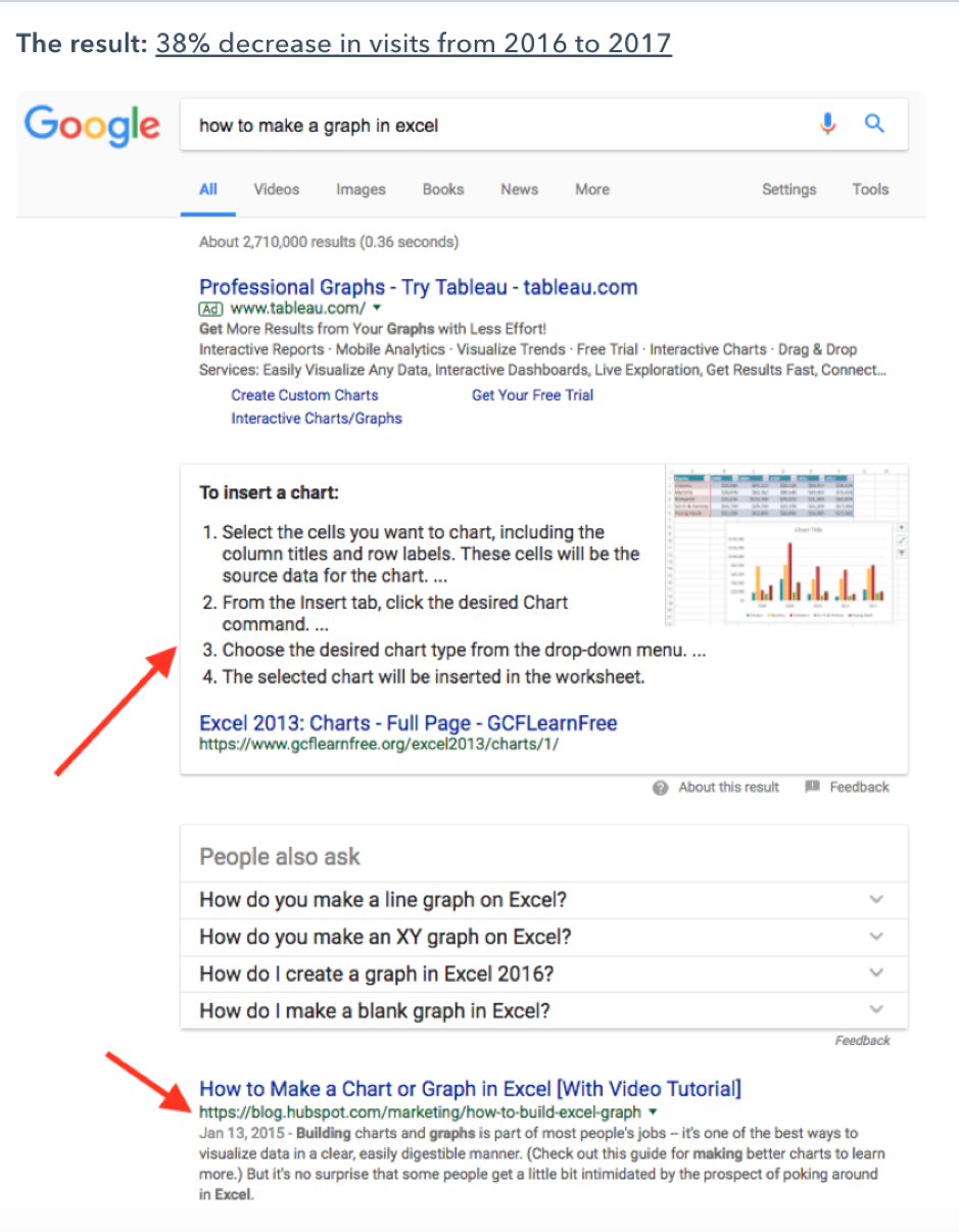 featured snippet saw traffic drop by 38%