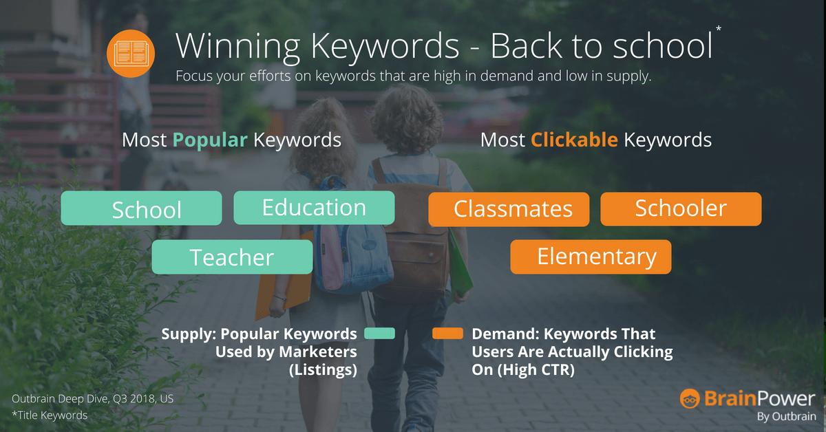 Back to school Keywords