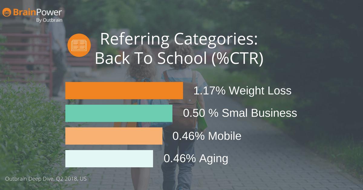 CTR in education categories