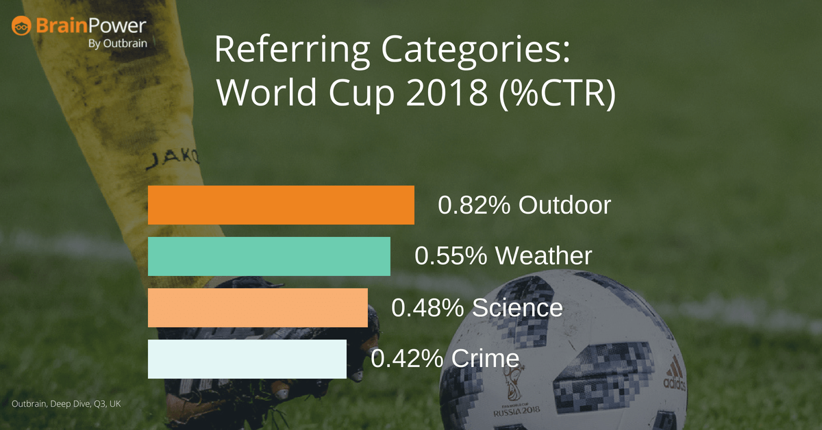 World Cup Categories UK