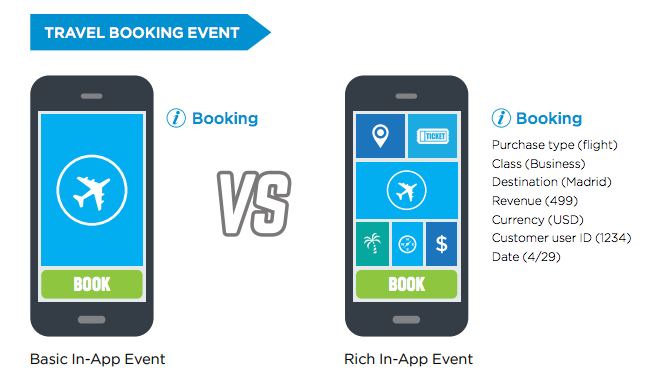 travel rich in-app events