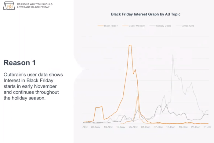 Black friday stats