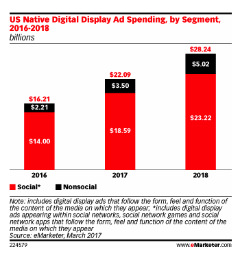 US native advertising spend