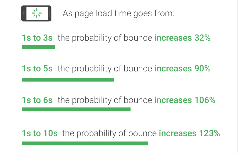 5 Website Loading Time Hacks and Tips - Outbrain Blog - 웹