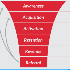 app marketing funnel