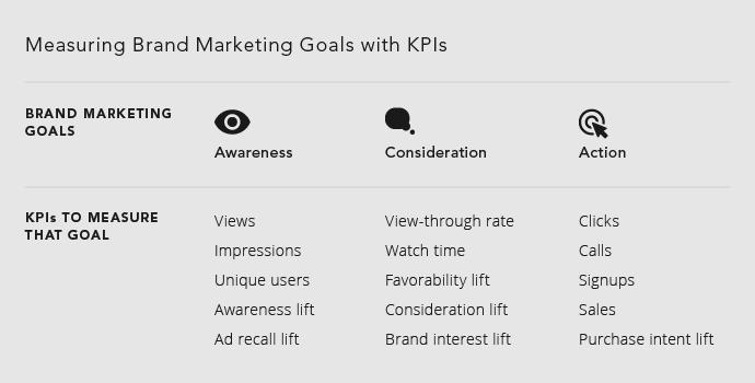 measuring brand marketing goals