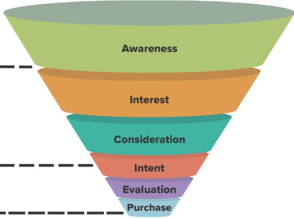 web marketing funnel