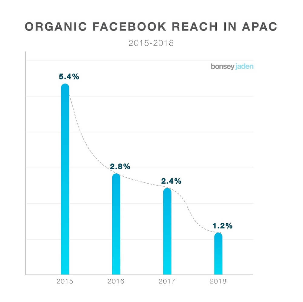 Organic Facebook Reach - Outbrain