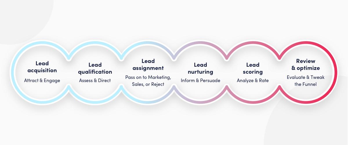 lead generation process flow chart