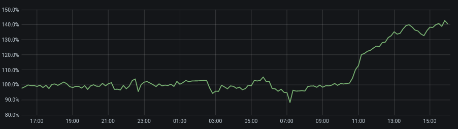 traffic-increase-facebook-outage