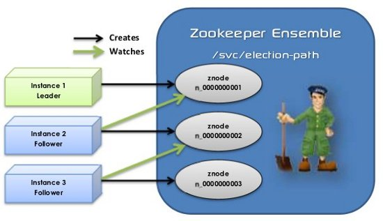 Leader Election with Zookeeper