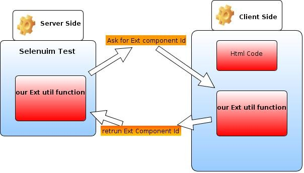 diagram of our solution