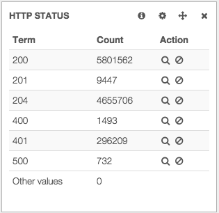 Http Status Breakdown