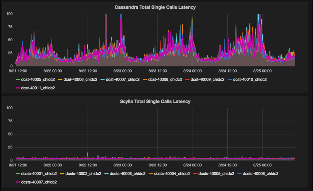 Latency comparison of single requests