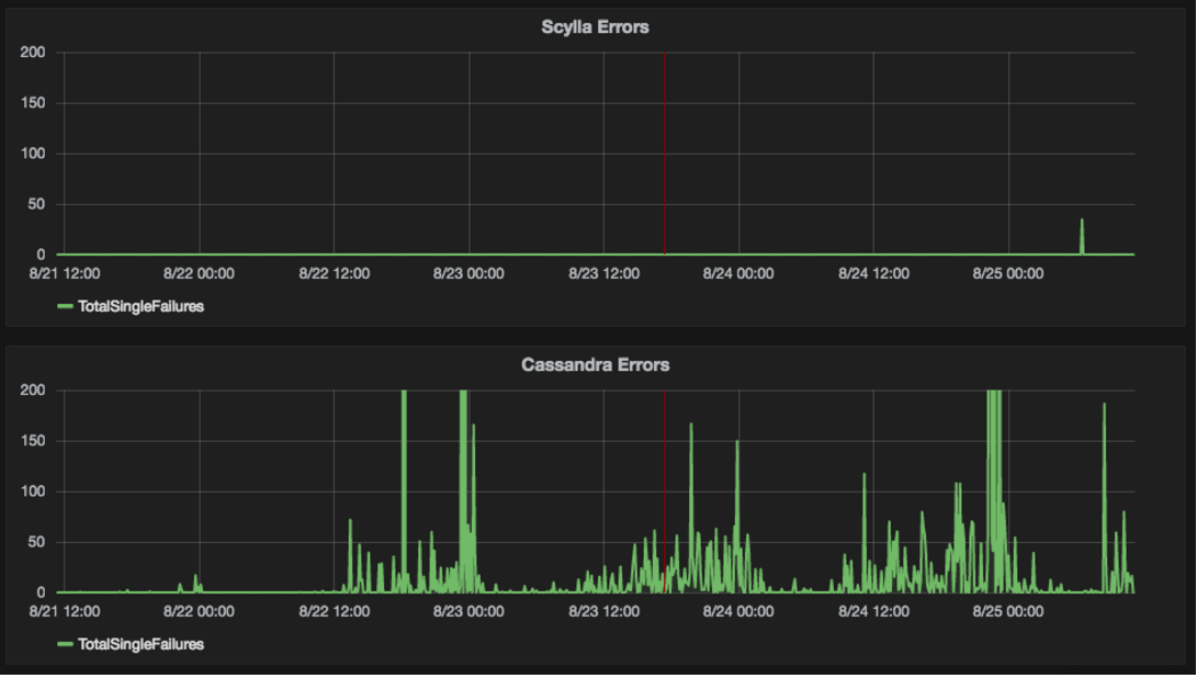 Errors (timeouts for queries > 1 second)