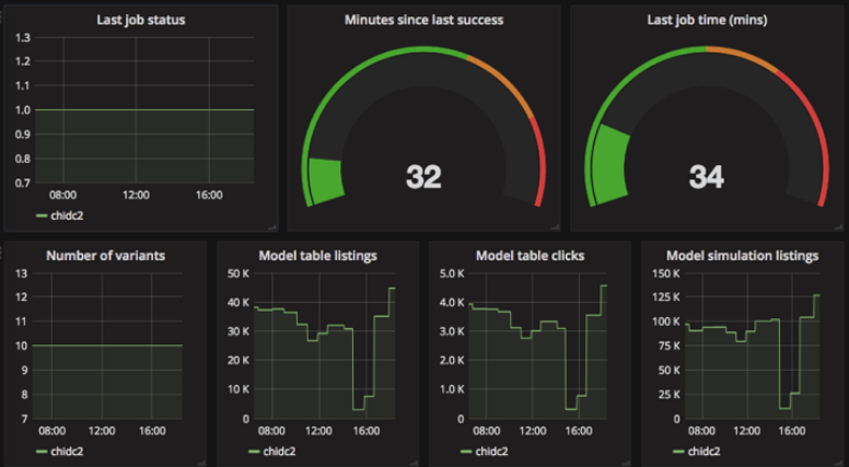 dashboard example for a demo job