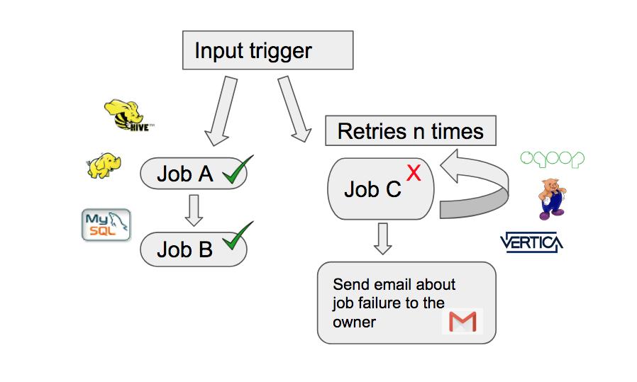 input Trigger