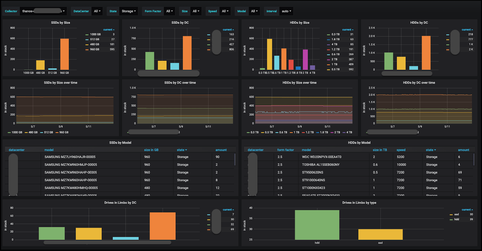 (Disk inventory management Grafana dashboard)